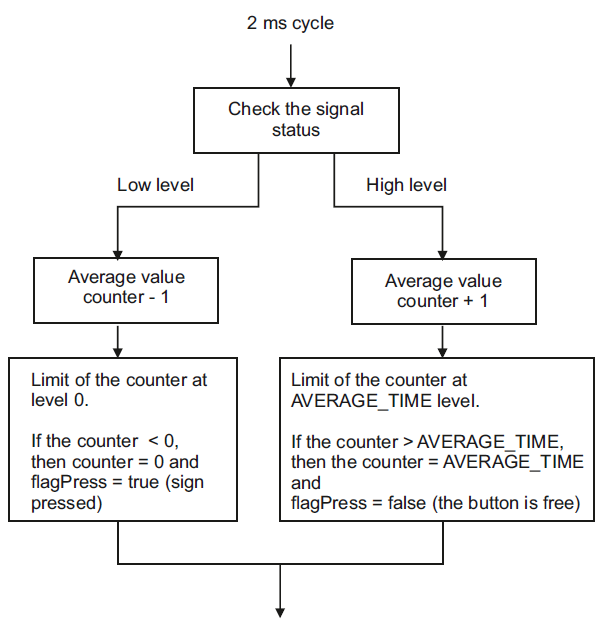 debouncing algorithm for digital signal filtering