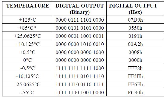 temperature format