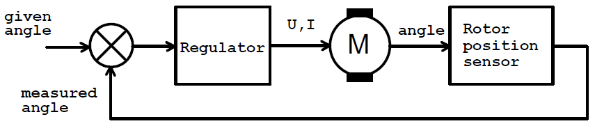 block diagram of the servo system